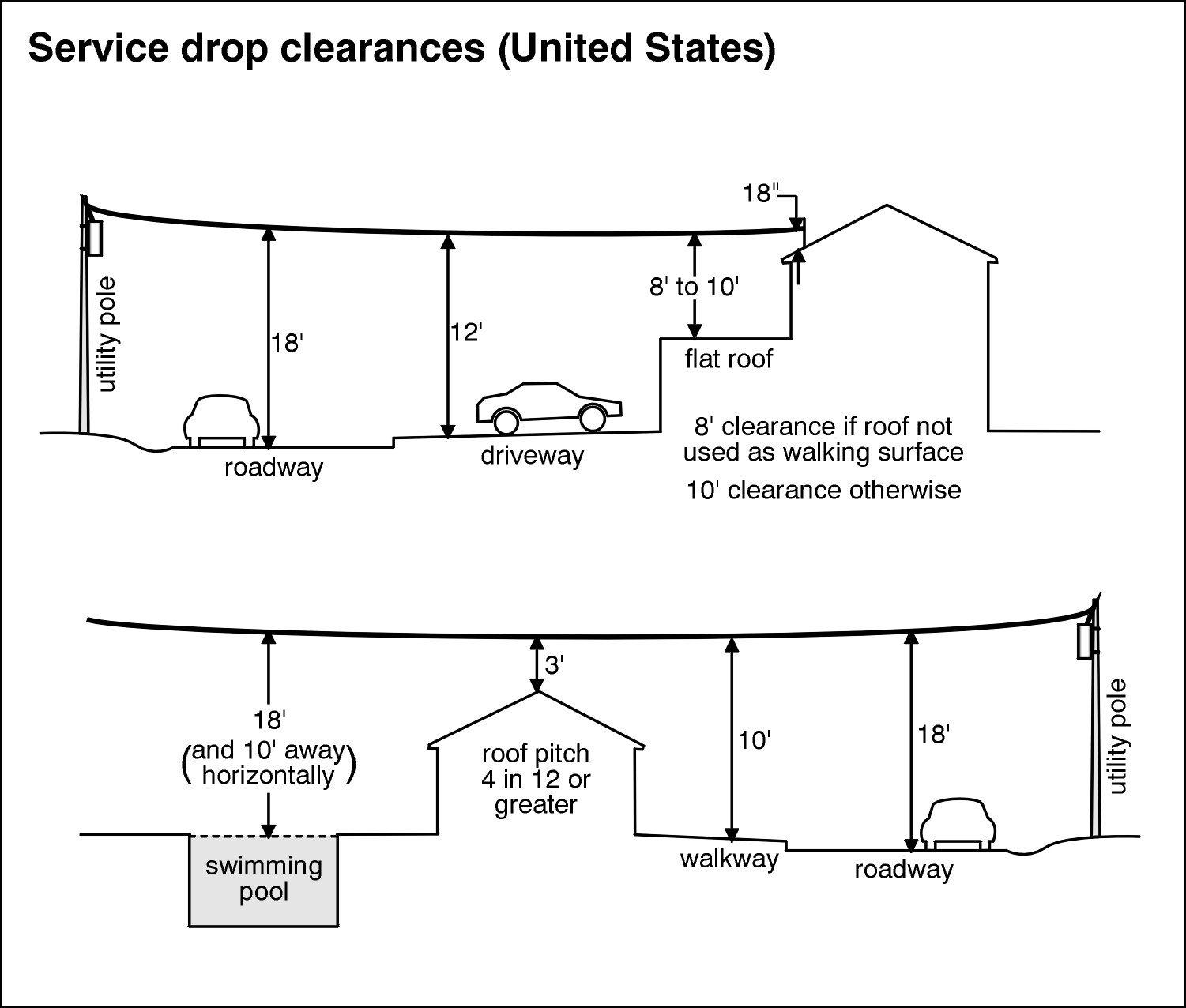 Service Drop Clearances (United States)