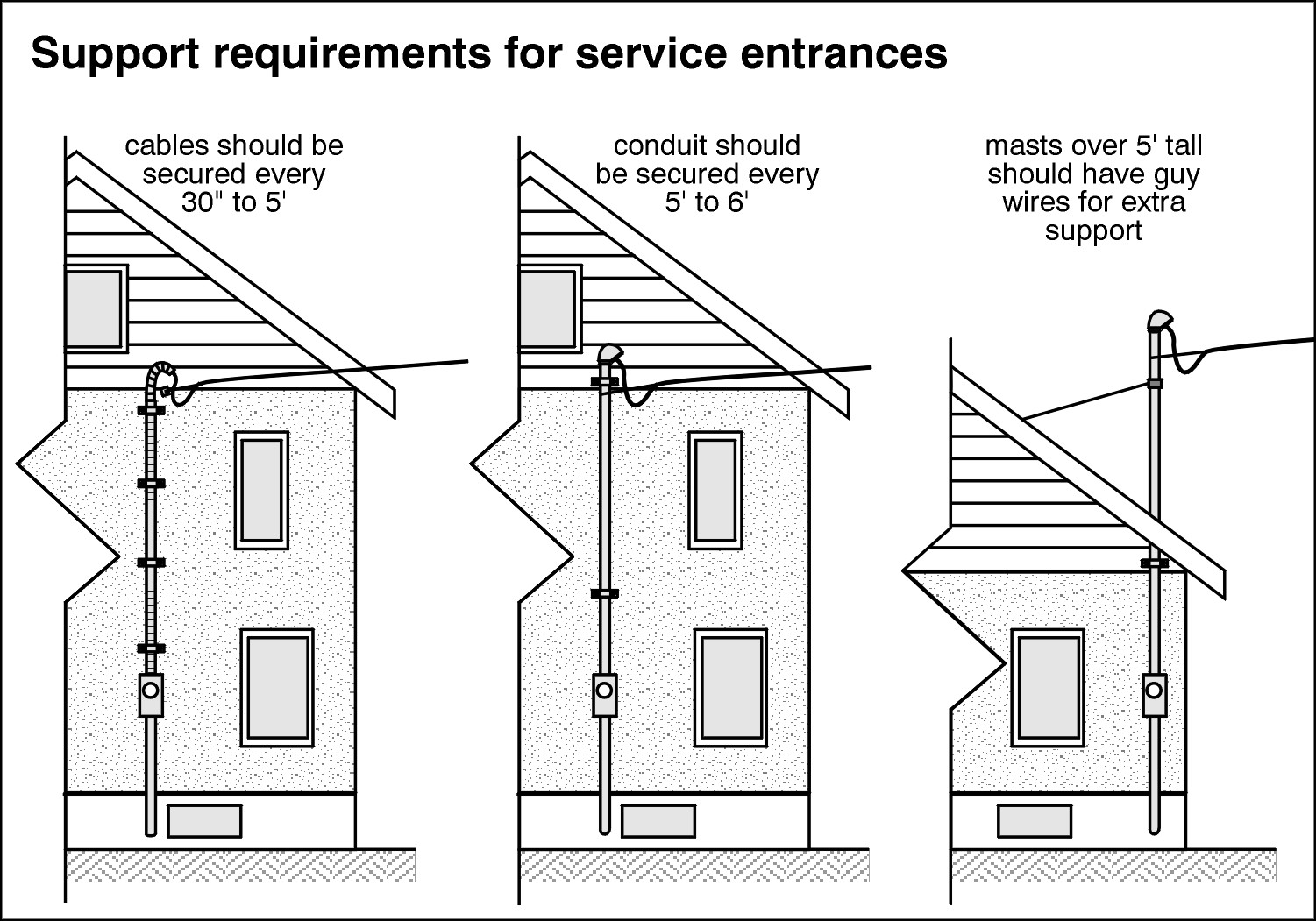 Support Requirements for Service Enterances