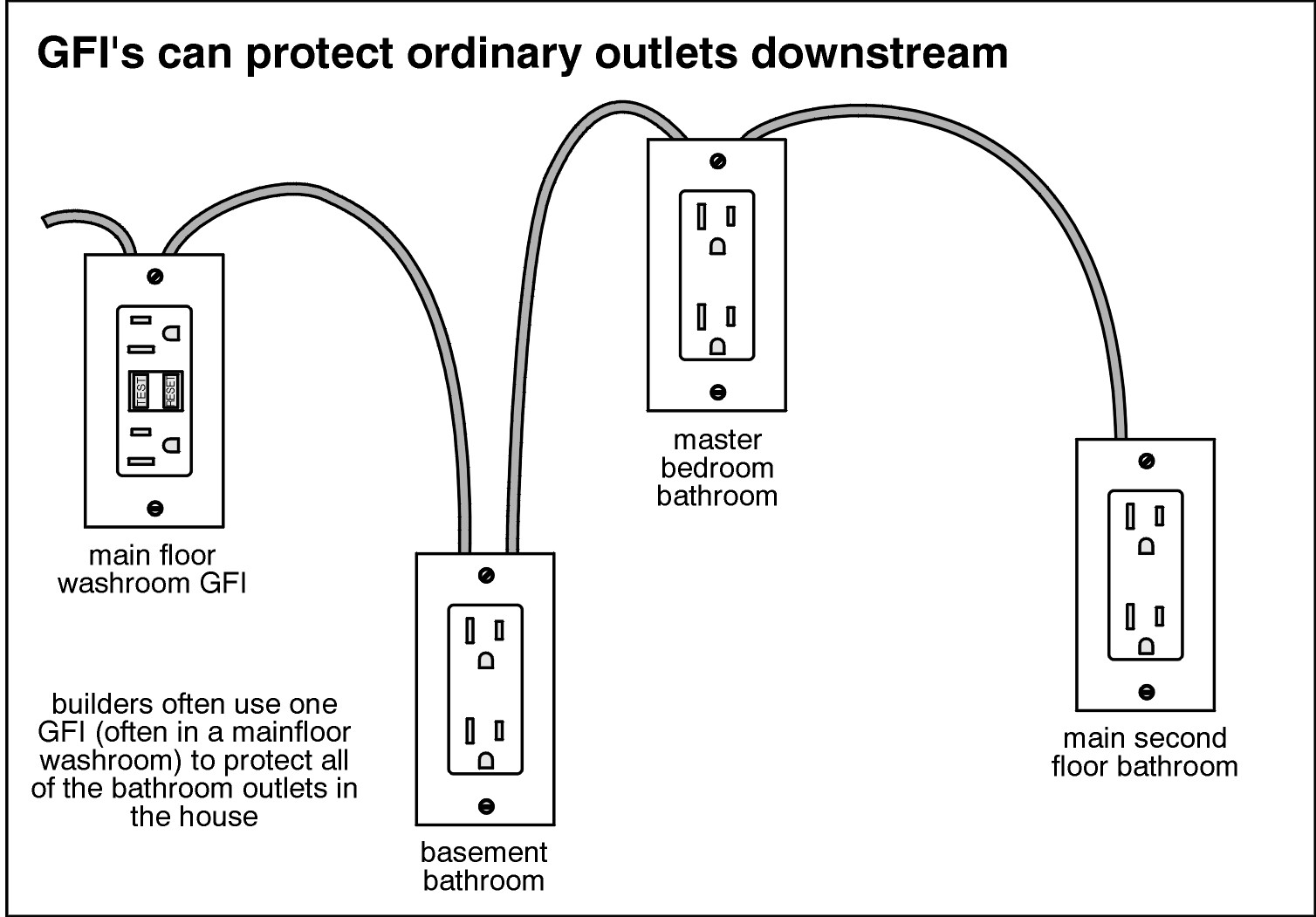 Gfci Ground Fault Circuit Interrupter Buyers Inspection Service How To Wire A Gfi Gfis Can Protect Ordinary Outlets Downstream